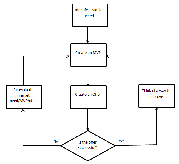 Lean business process flow