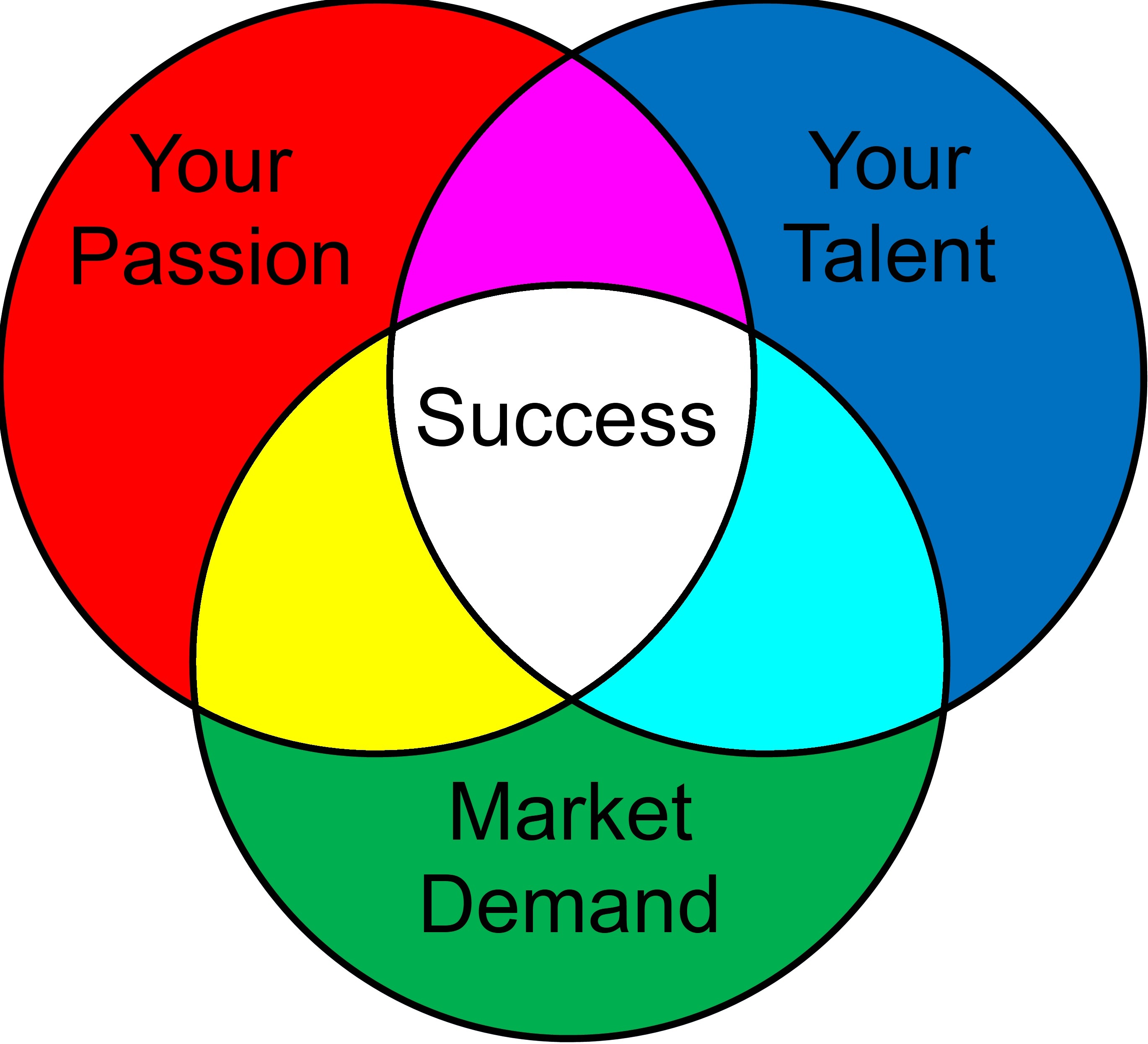 Venn diagram for success