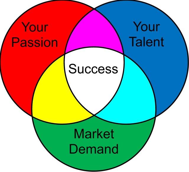 Venn diagram for success
